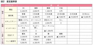 賃貸管理ビジネス図表2
