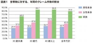 図1 世帯数に対する、年間のクレーム件数の割合
