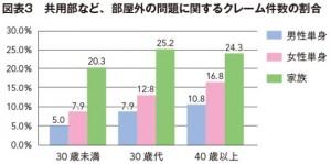 図3 共用部など、部屋外の問題に関するクレーム件数の割合