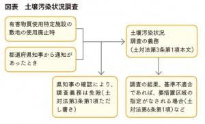 図表 土壌汚染状況調査