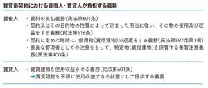 賃貸借契約における賃借人・賃貸人が負担する義務